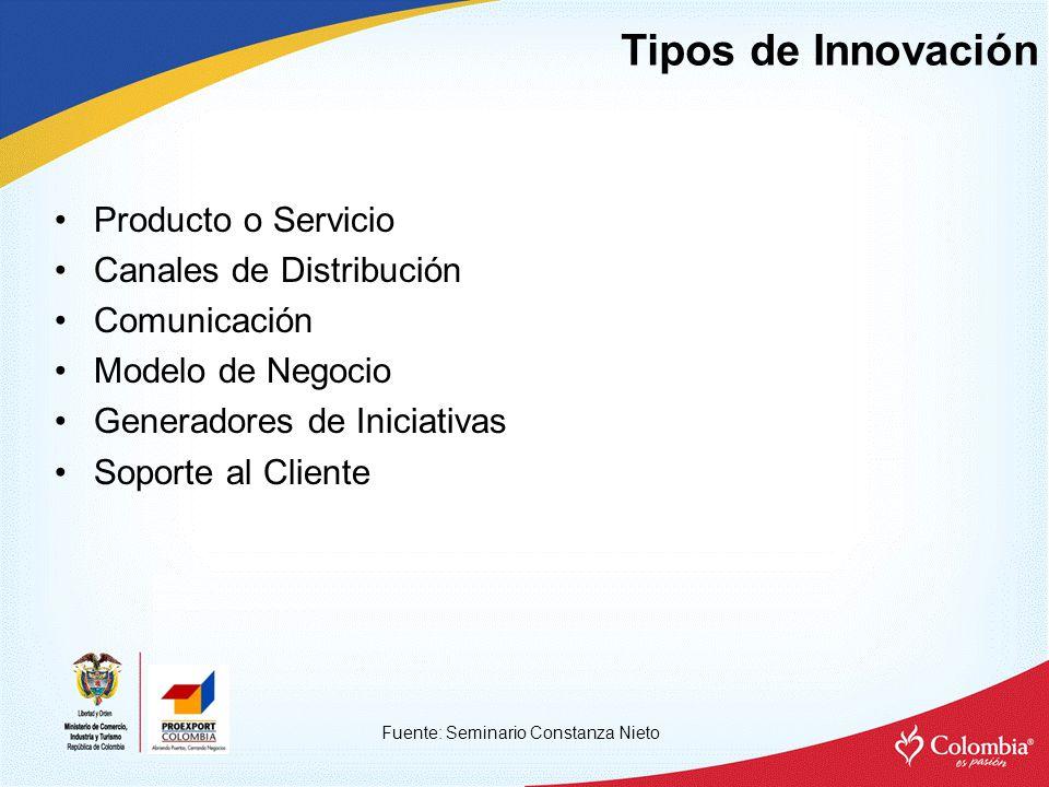 Tipos de Innovación Producto o Servicio Canales de Distribución
