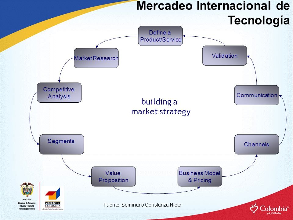 Mercadeo Internacional de Tecnología