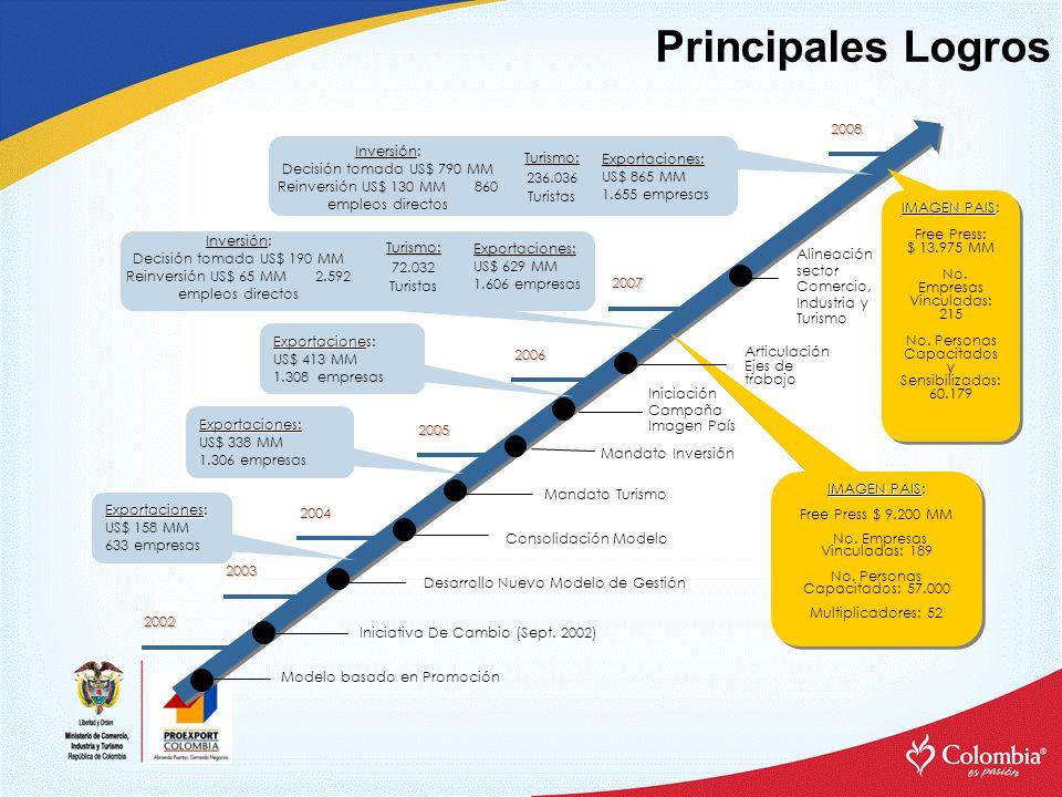 Principales Logros Modelo basado en Promoción