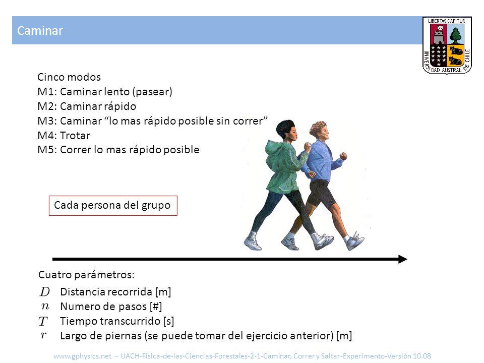 Caminar Cinco modos M1: Caminar lento (pasear) M2: Caminar rápido