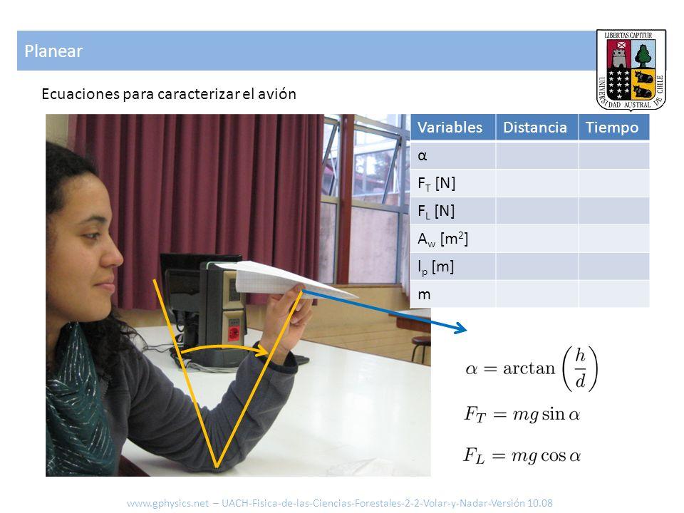 Planear Ecuaciones para caracterizar el avión Variables Distancia