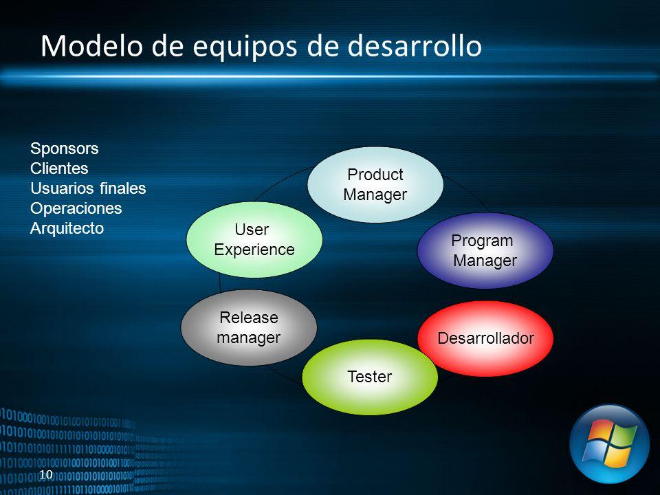 Modelo de equipos de desarrollo