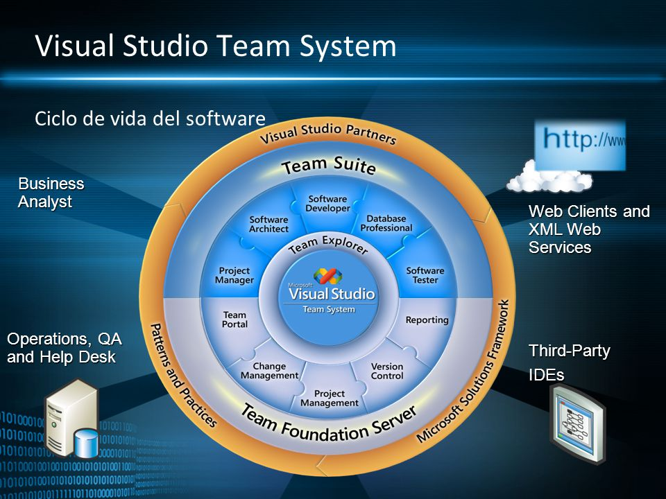Visual Studio Team System Ciclo de vida del software