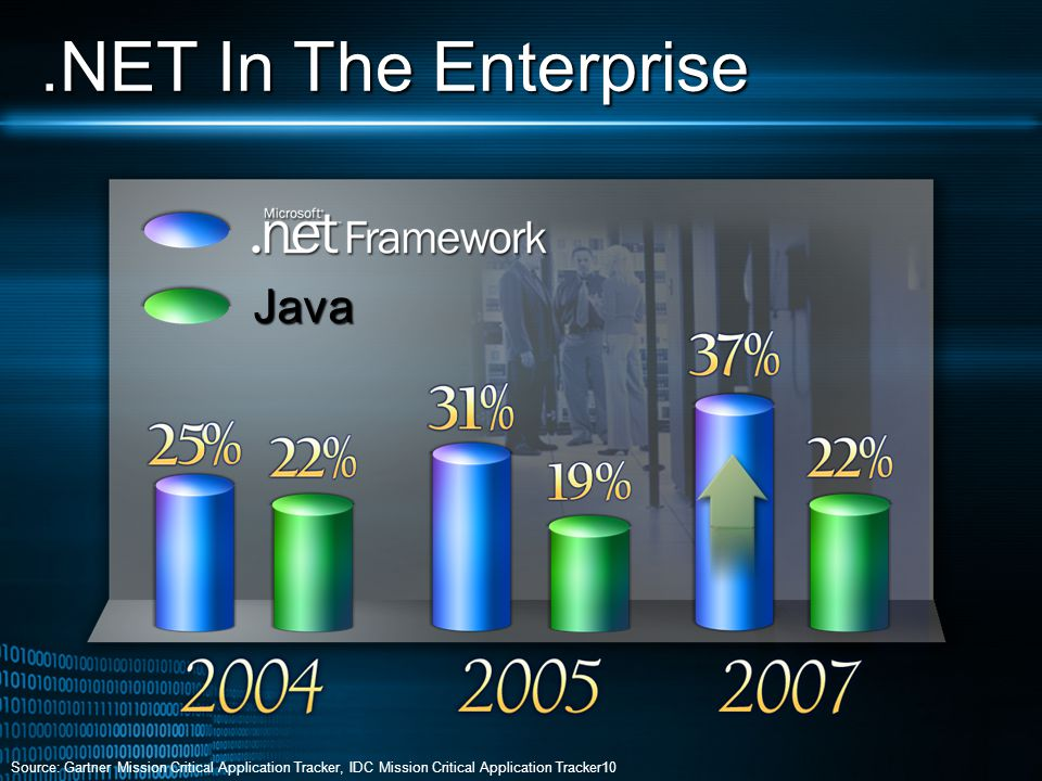 .NET In The Enterprise Java