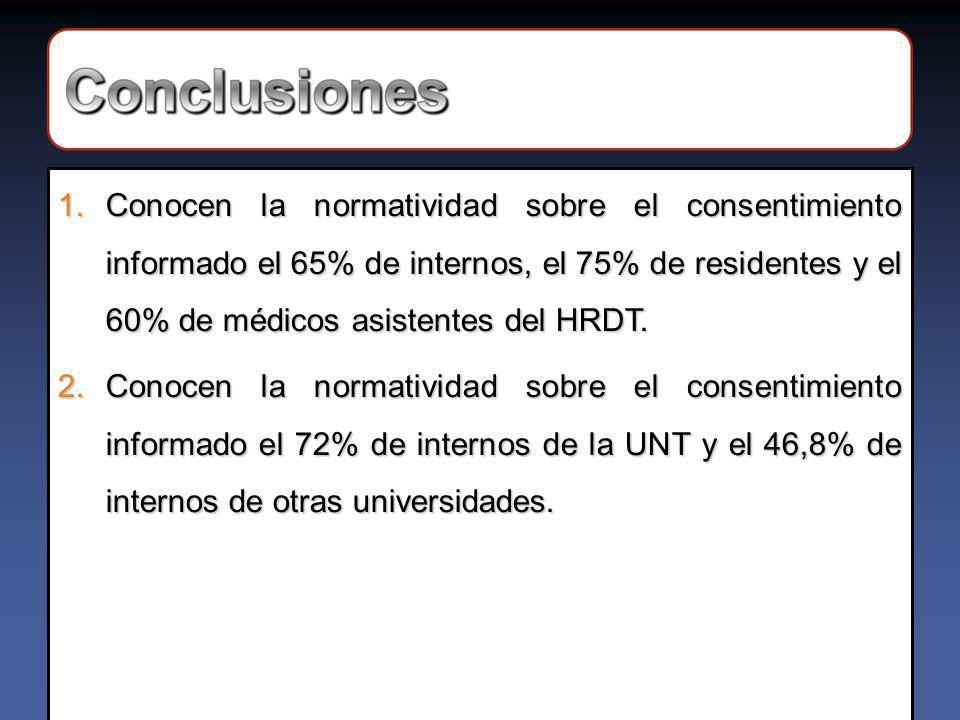 Conocen la normatividad sobre el consentimiento informado el 65% de internos, el 75% de residentes y el 60% de médicos asistentes del HRDT.
