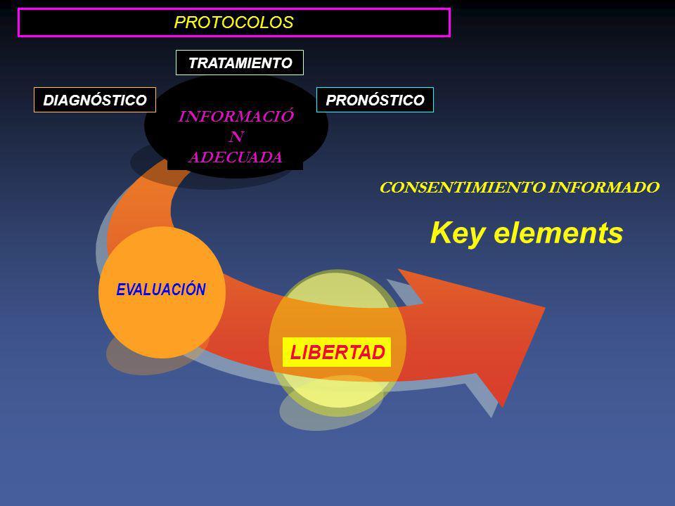 Key elements LIBERTAD PROTOCOLOS INFORMACIÓN ADECUADA