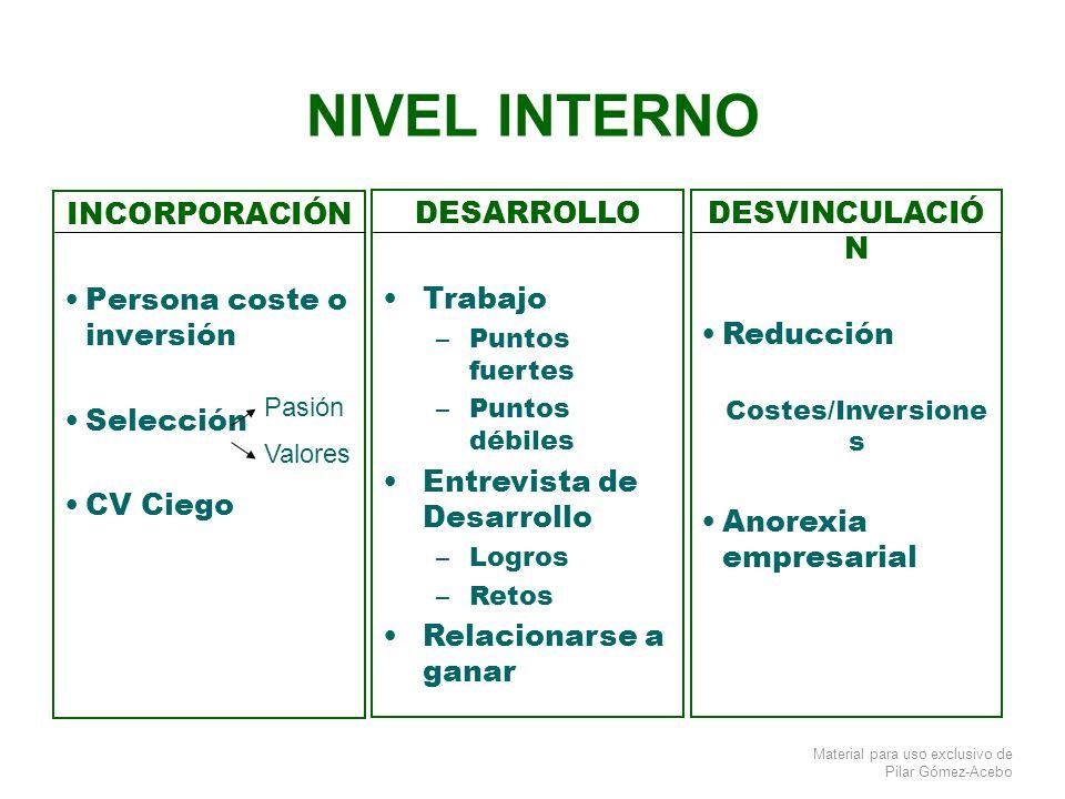 NIVEL INTERNO INCORPORACIÓN Persona coste o inversión Selección