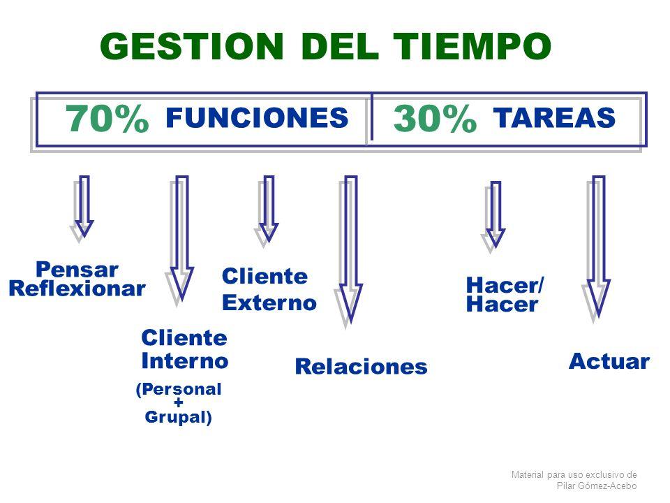 GESTION DEL TIEMPO 70% 30% FUNCIONES TAREAS Pensar Reflexionar Cliente