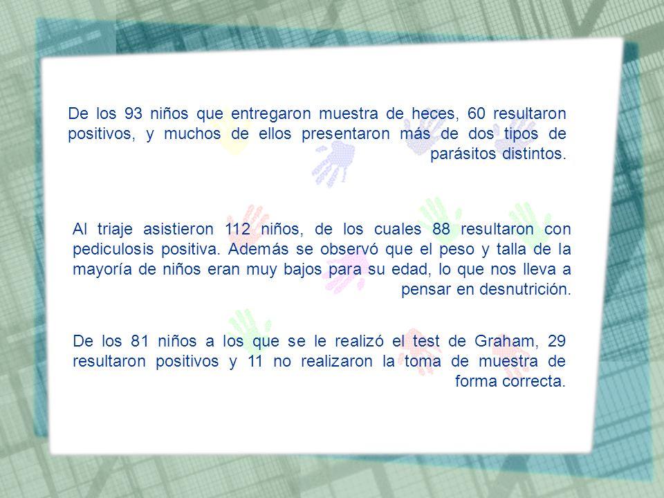 De los 93 niños que entregaron muestra de heces, 60 resultaron positivos, y muchos de ellos presentaron más de dos tipos de parásitos distintos.