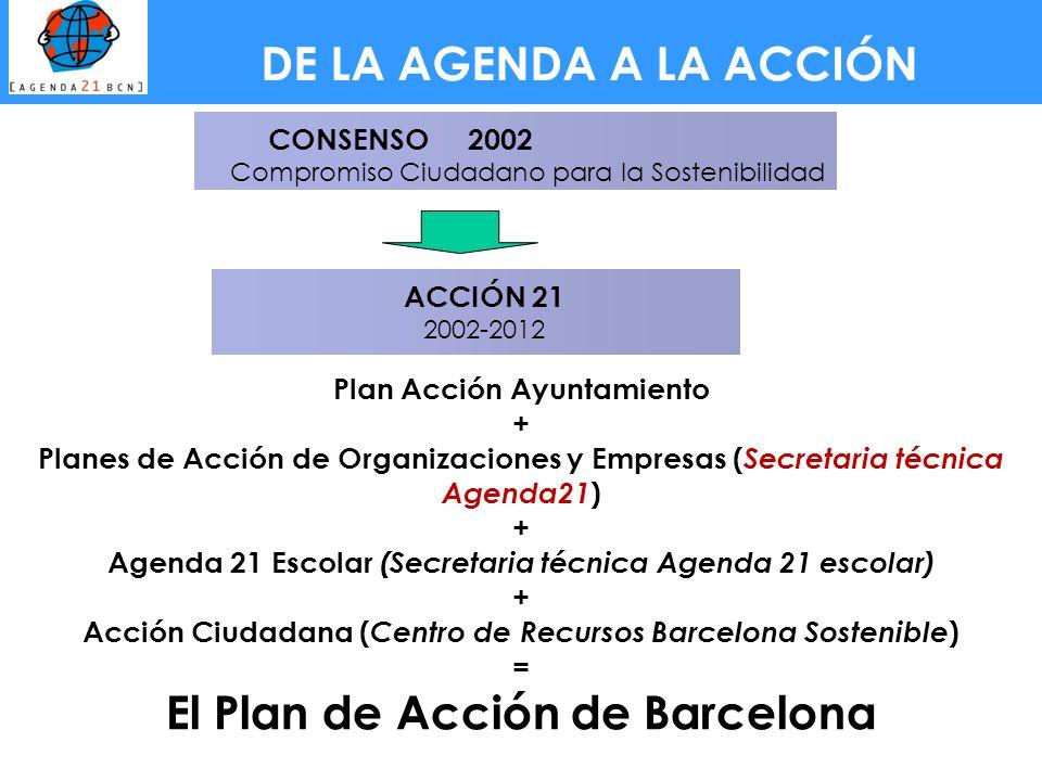 El Plan de Acción de Barcelona