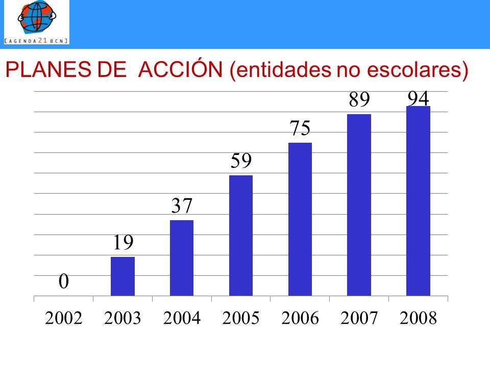 PLANES DE ACCIÓN (entidades no escolares)