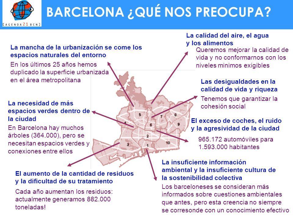 BARCELONA ¿QUÉ NOS PREOCUPA