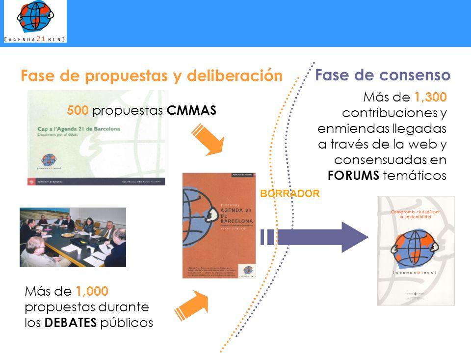 Fase de propuestas y deliberación Fase de consenso