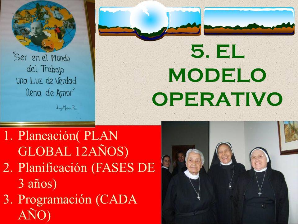 5. EL MODELO OPERATIVO Planeación( PLAN GLOBAL 12AÑOS)