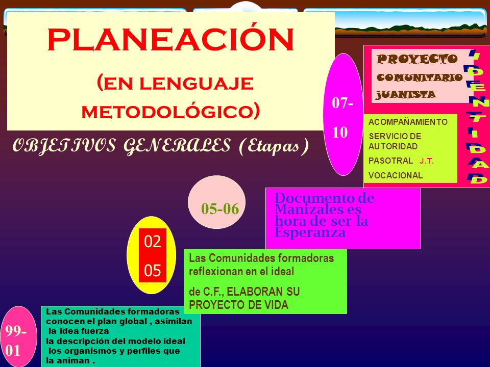 PLANEACIÓN (en lenguaje metodológico)