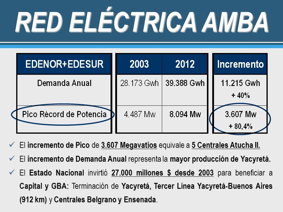 RED ELÉCTRICA AMBA El incremento de Pico de 3.607 Megavatios equivale a 5 Centrales Atucha II.