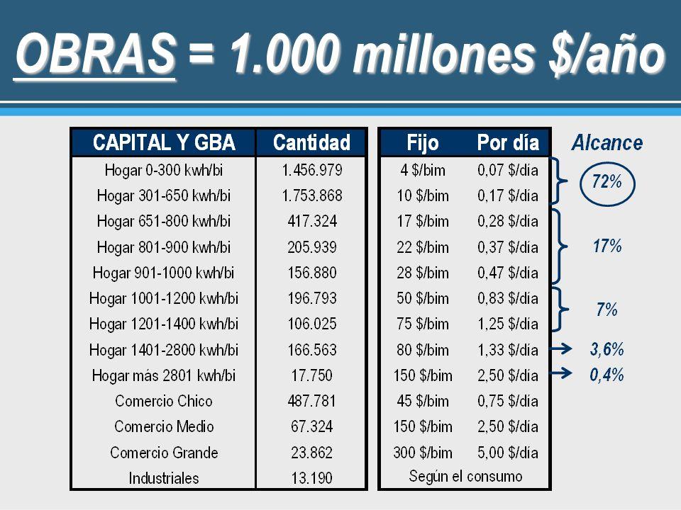 OBRAS = 1.000 millones $/año 13