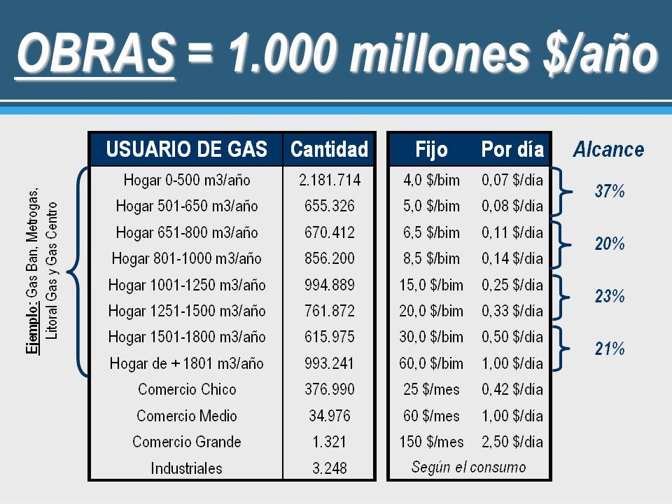 OBRAS = 1.000 millones $/año 19
