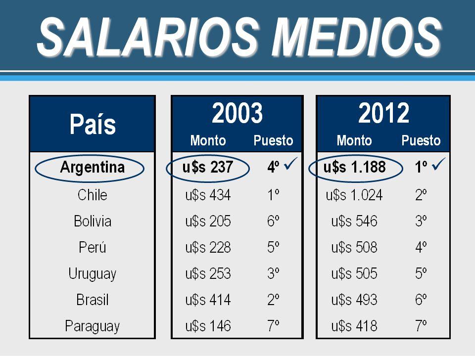 SALARIOS MEDIOS 23
