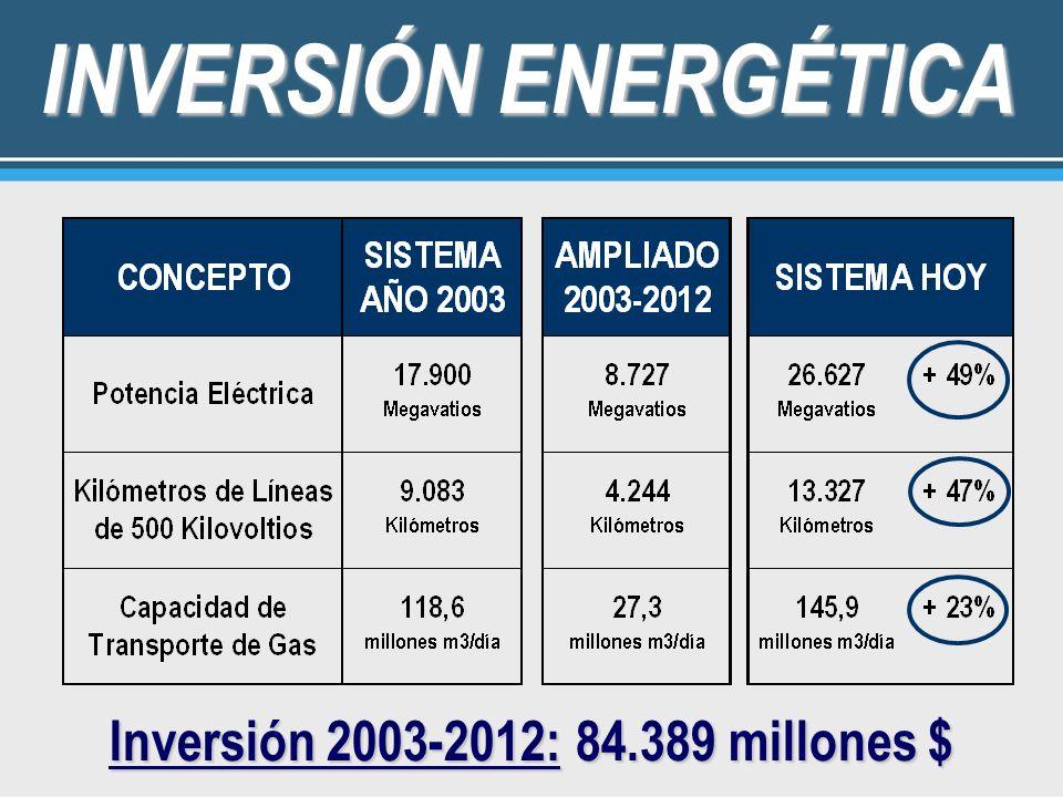 Inversión 2003-2012: 84.389 millones $