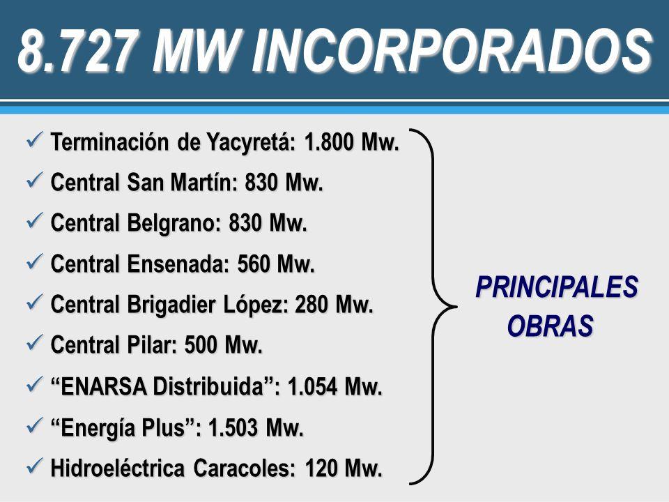 8.727 MW INCORPORADOS PRINCIPALES OBRAS
