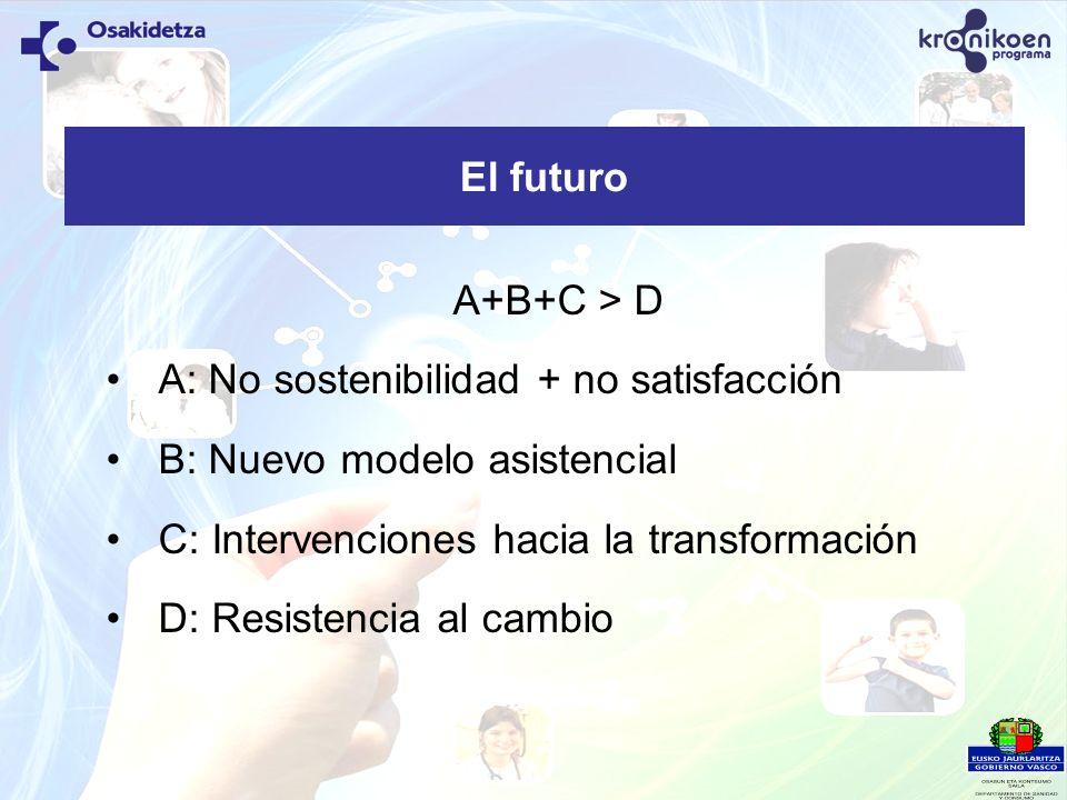 El futuro A+B+C > D. A: No sostenibilidad + no satisfacción. B: Nuevo modelo asistencial. C: Intervenciones hacia la transformación.