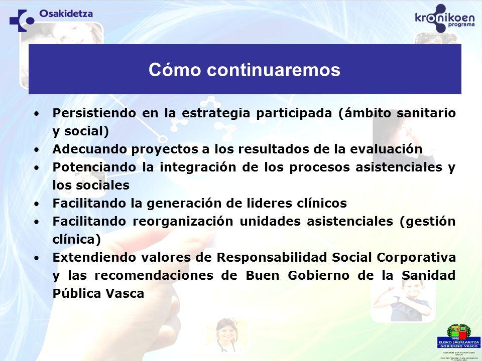 Cómo continuaremos Persistiendo en la estrategia participada (ámbito sanitario y social) Adecuando proyectos a los resultados de la evaluación.