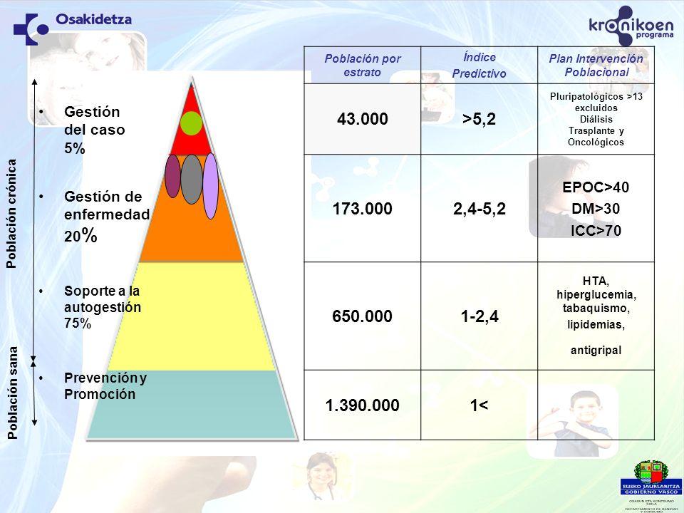Población crónica Población sana 43.000 >5,2 173.000 2,4-5,2
