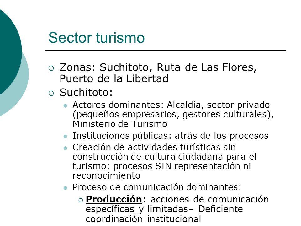Sector turismo Zonas: Suchitoto, Ruta de Las Flores, Puerto de la Libertad. Suchitoto: