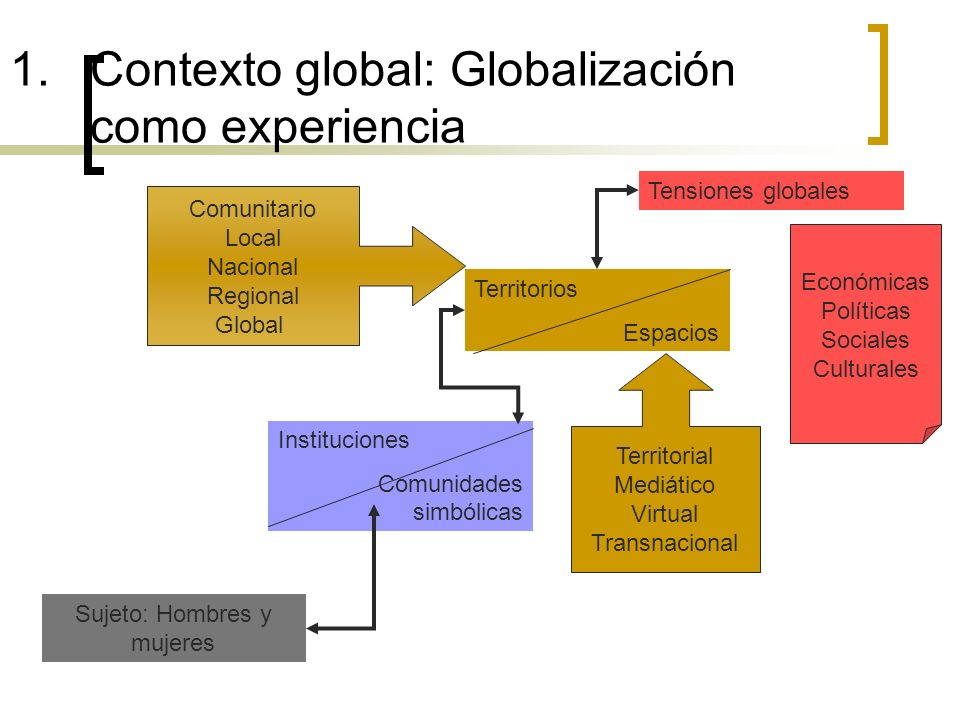 Contexto global: Globalización como experiencia