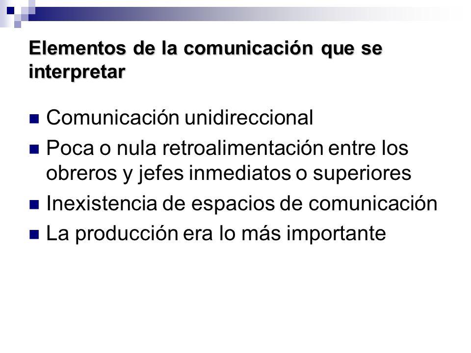 Elementos de la comunicación que se interpretar