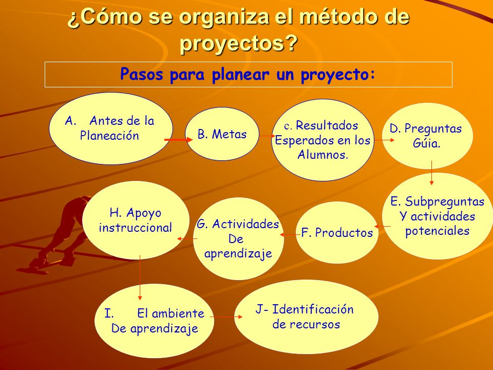 ¿Cómo se organiza el método de proyectos