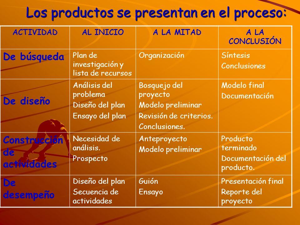 Los productos se presentan en el proceso: