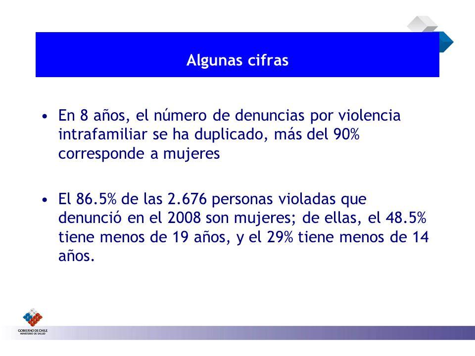 Algunas cifras En 8 años, el número de denuncias por violencia intrafamiliar se ha duplicado, más del 90% corresponde a mujeres.