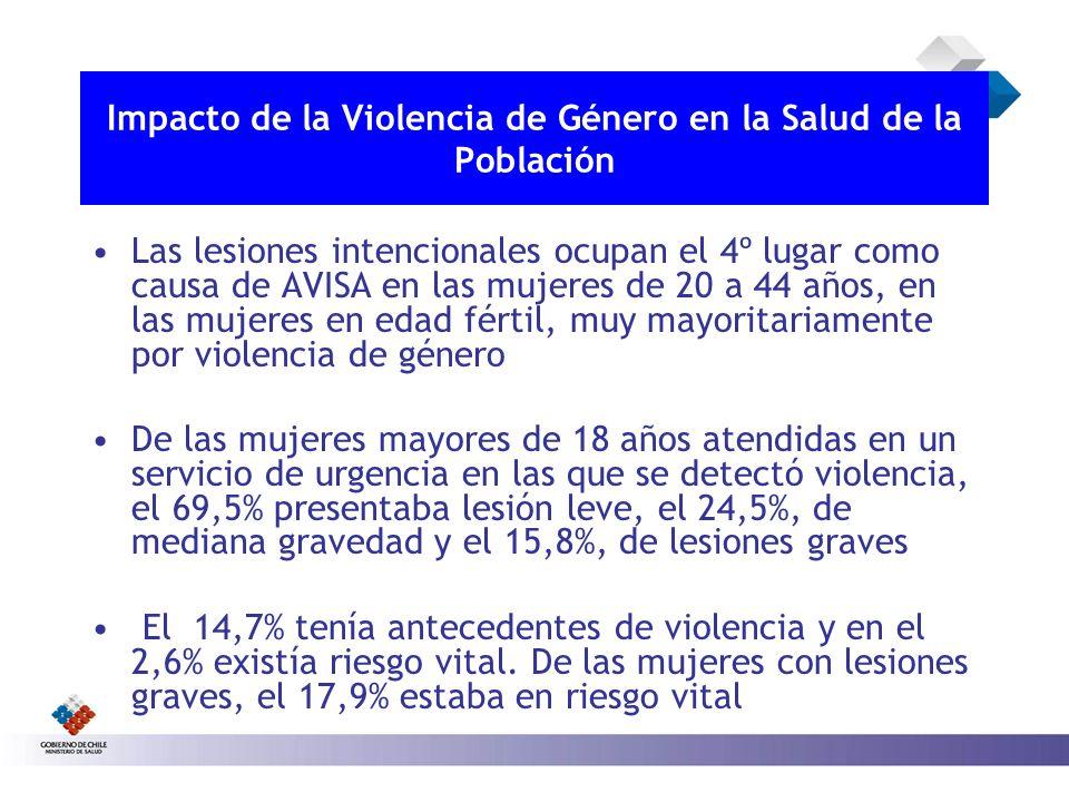 Impacto de la Violencia de Género en la Salud de la Población