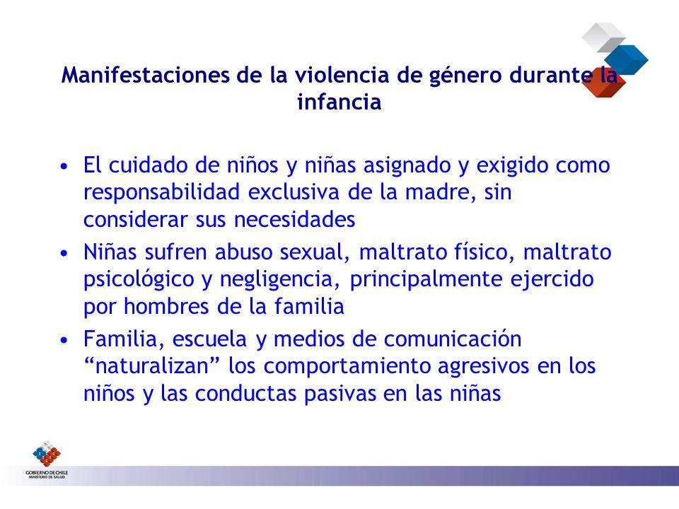 Manifestaciones de la violencia de género durante la infancia