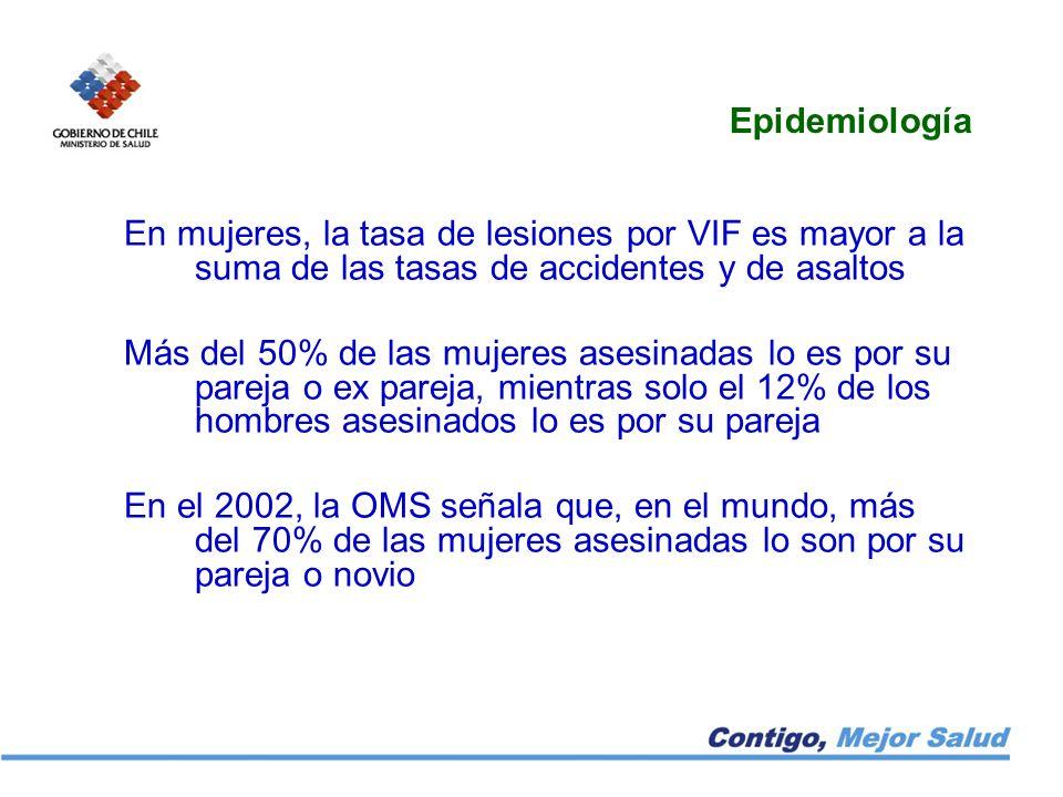 Epidemiología En mujeres, la tasa de lesiones por VIF es mayor a la suma de las tasas de accidentes y de asaltos.