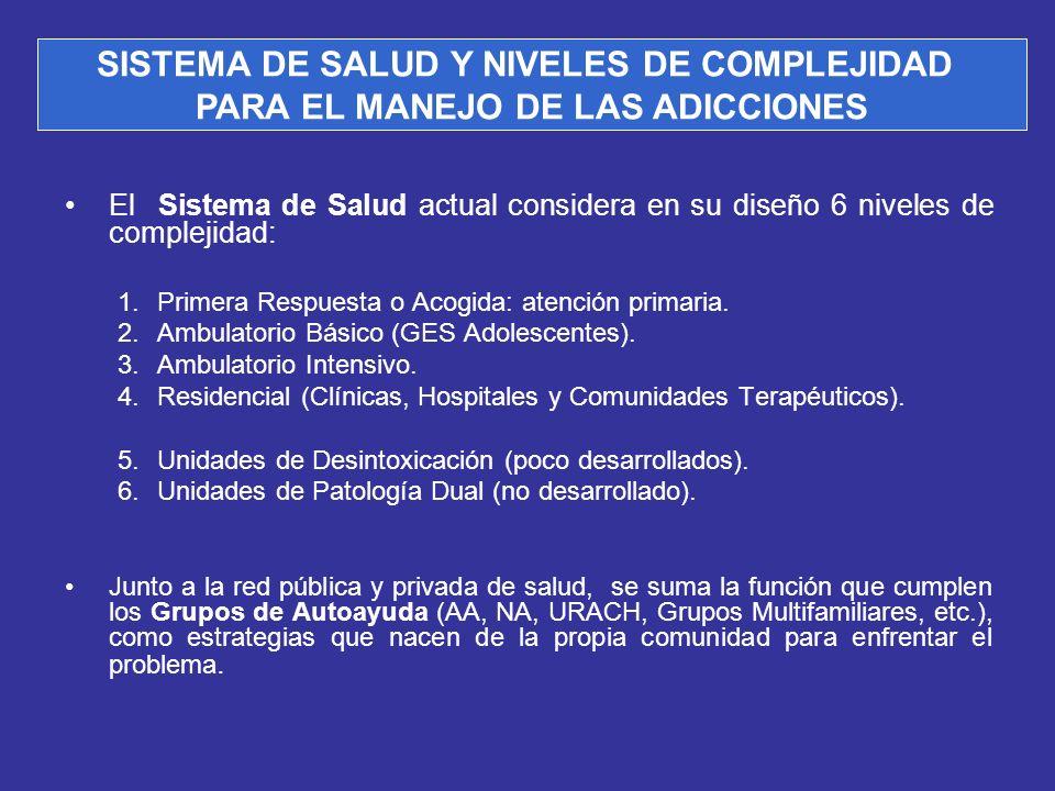 SISTEMA DE SALUD Y NIVELES DE COMPLEJIDAD