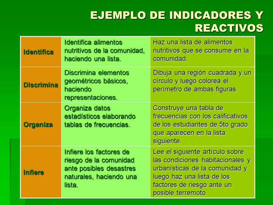 EJEMPLO DE INDICADORES Y REACTIVOS