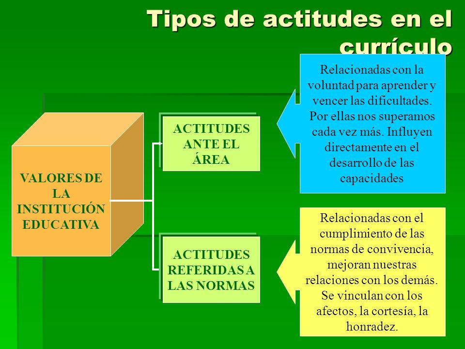 Tipos de actitudes en el currículo