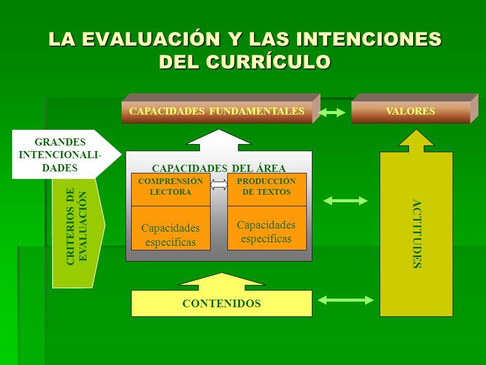 LA EVALUACIÓN Y LAS INTENCIONES DEL CURRÍCULO