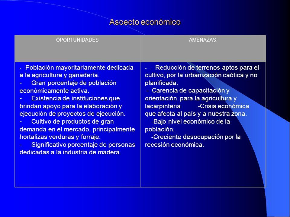 Asoecto económico OPORTUNIDADES. AMENAZAS. - Población mayoritariamente dedicada a la agricultura y ganadería.