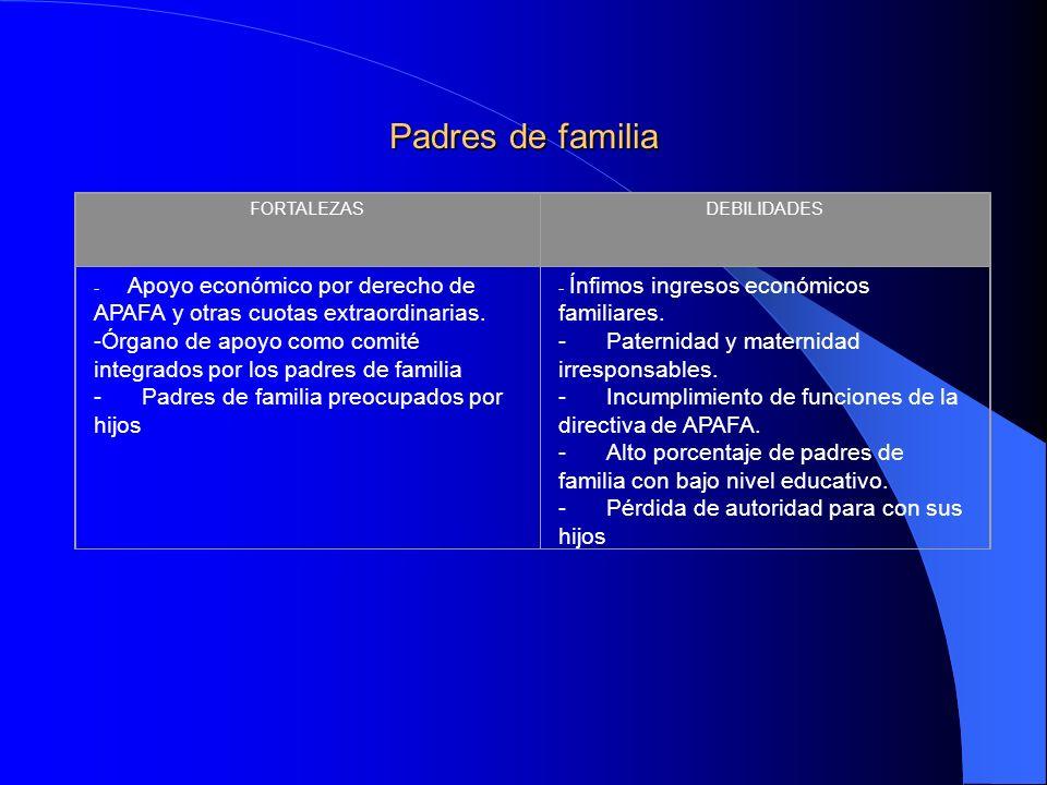 Padres de familia FORTALEZAS. DEBILIDADES. - Apoyo económico por derecho de APAFA y otras cuotas extraordinarias.