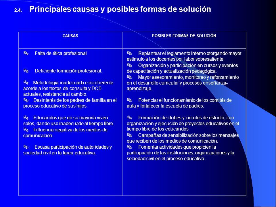 POSIBLES FORMAS DE SOLUCIÓN