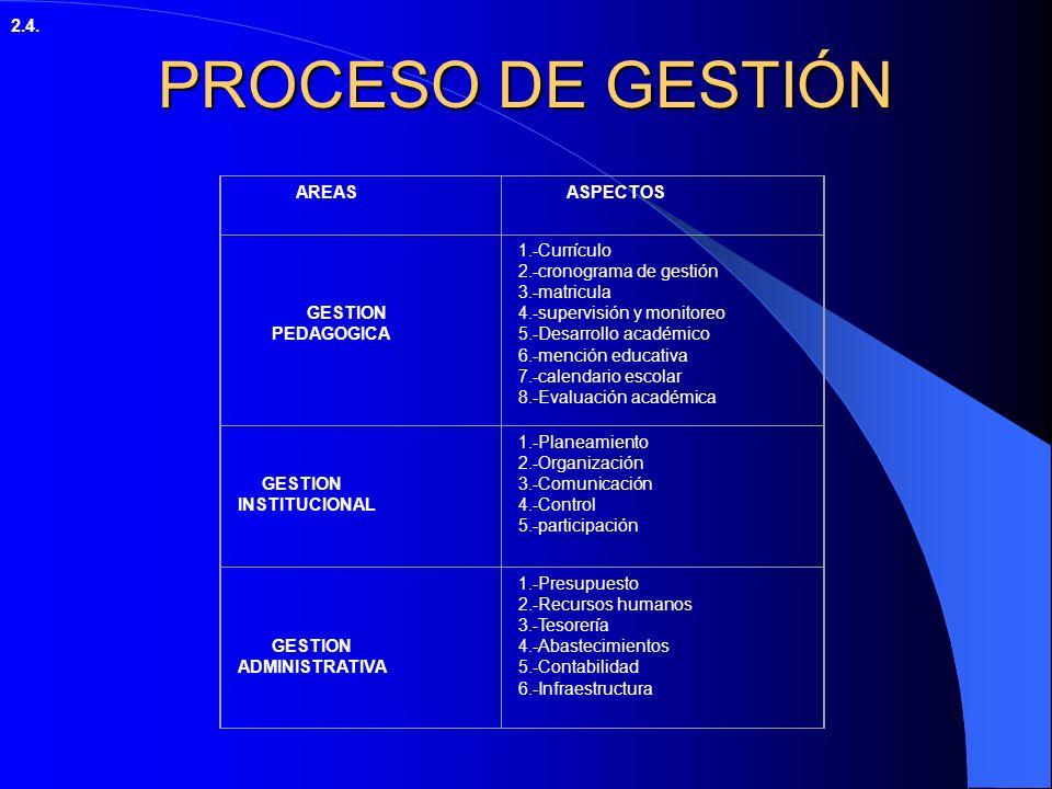 PROCESO DE GESTIÓN 2.4. AREAS ASPECTOS GESTION PEDAGOGICA 1.-Currículo