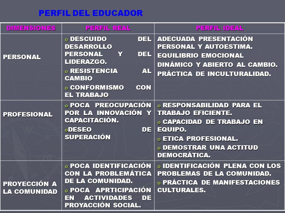 PERFIL DEL EDUCADOR DIMENSIONES PERFIL REAL PERFIL IDEAL PERSONAL