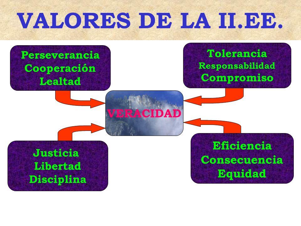 VALORES DE LA II.EE. VERACIDAD Eficiencia Consecuencia Equidad