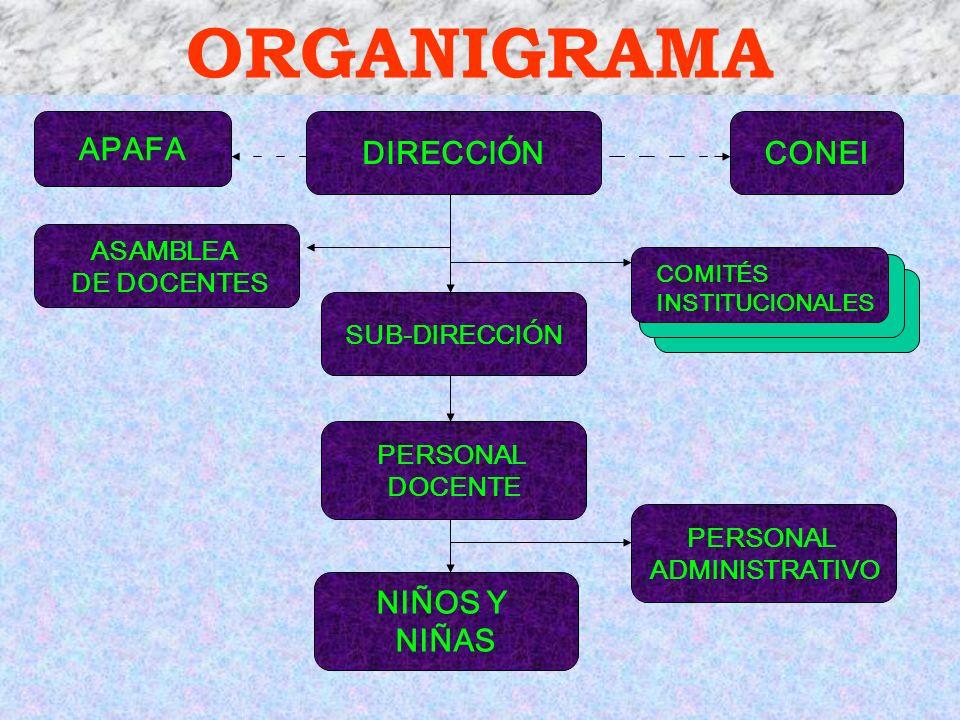 ORGANIGRAMA APAFA DIRECCIÓN CONEI NIÑOS Y NIÑAS ASAMBLEA DE DOCENTES