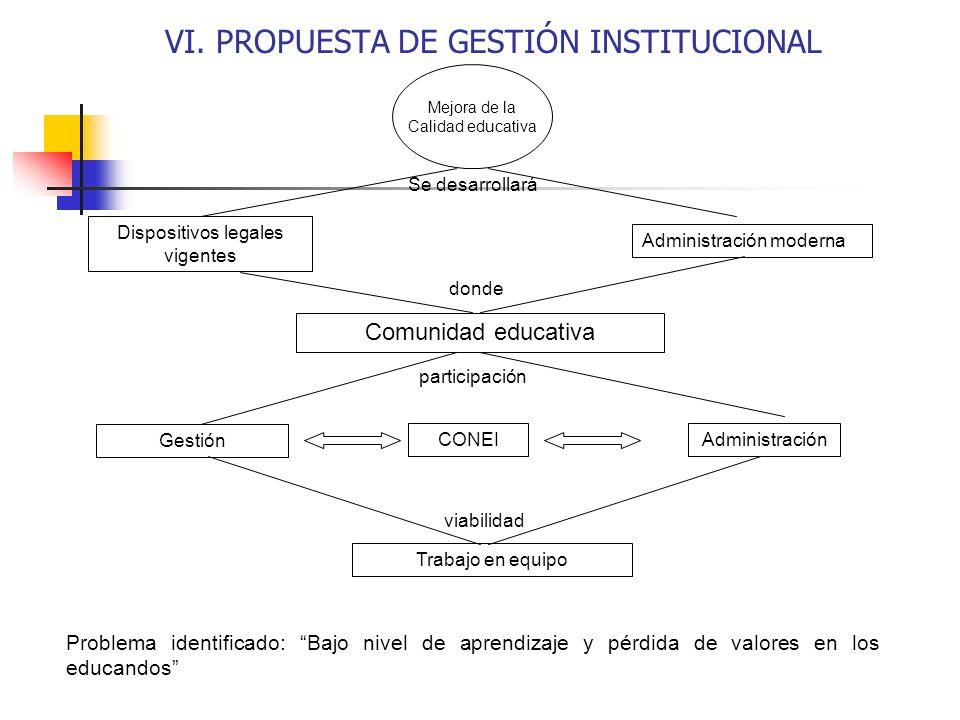 VI. PROPUESTA DE GESTIÓN INSTITUCIONAL