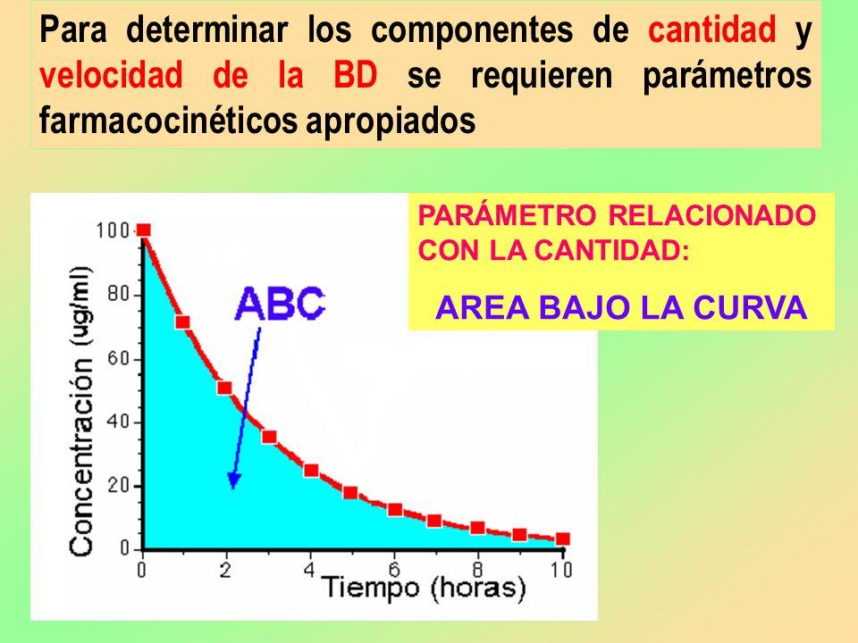 Para determinar los componentes de cantidad y velocidad de la BD se requieren parámetros farmacocinéticos apropiados